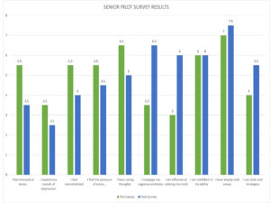 Resilient Rams Survey Results from the Senior Pilot Project